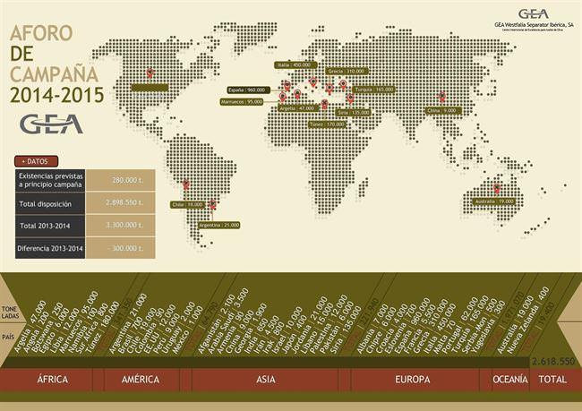 Artículo en Olive Oil Times sobre la previsión de Producción de Aceite de Oliva para 2014
