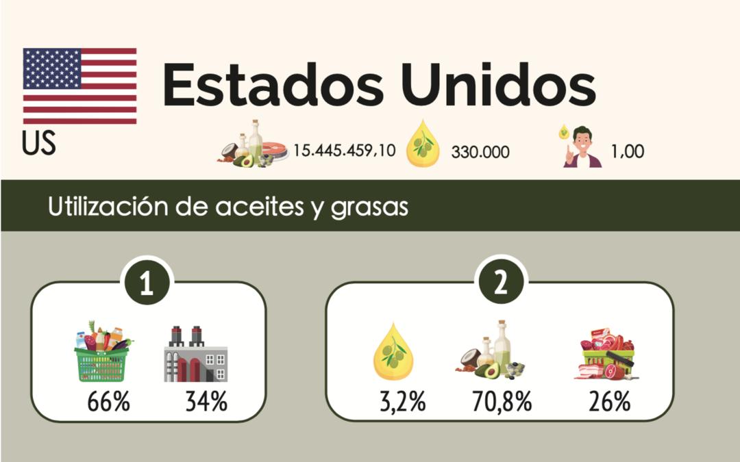 USA ES EL MAYOR CONSUMIDOR DE ACEITE DE OLIVA DEL MUNDO